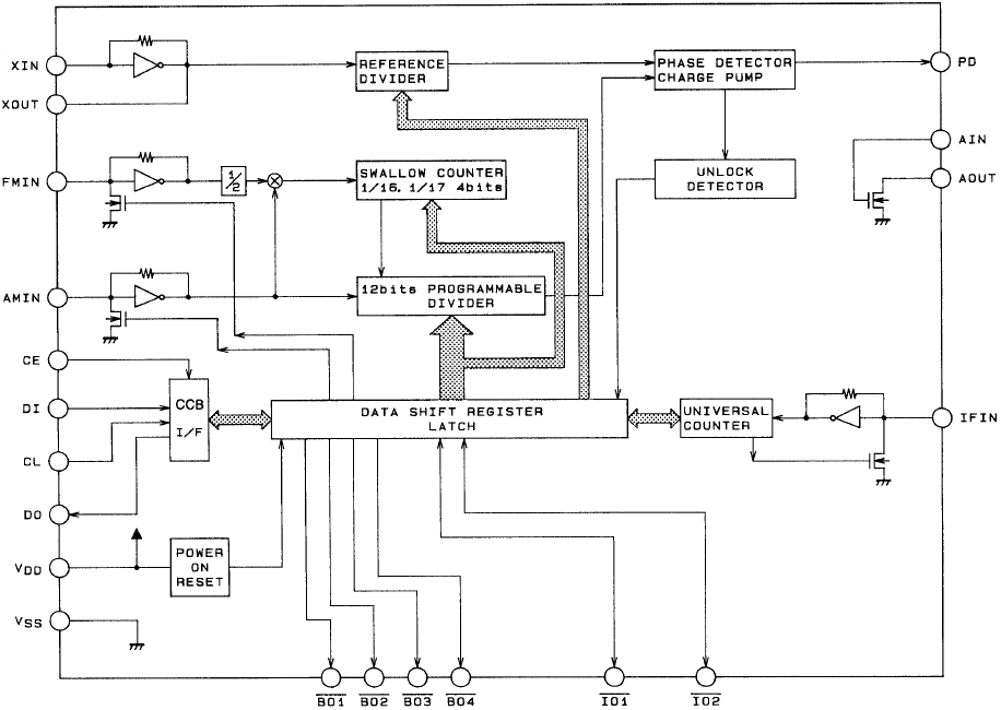 LC72131-block-diagram.png