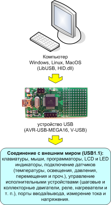 use-AVR-USB-MEGA16.png