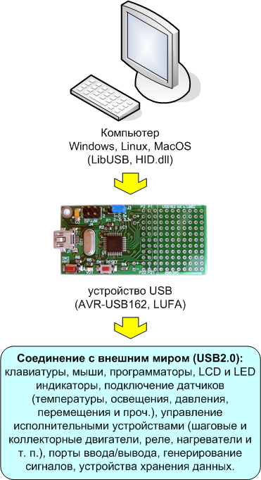 use-AVR-USB162.png
